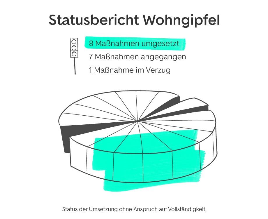 Status der Wohngeipfel-Maßnahmen