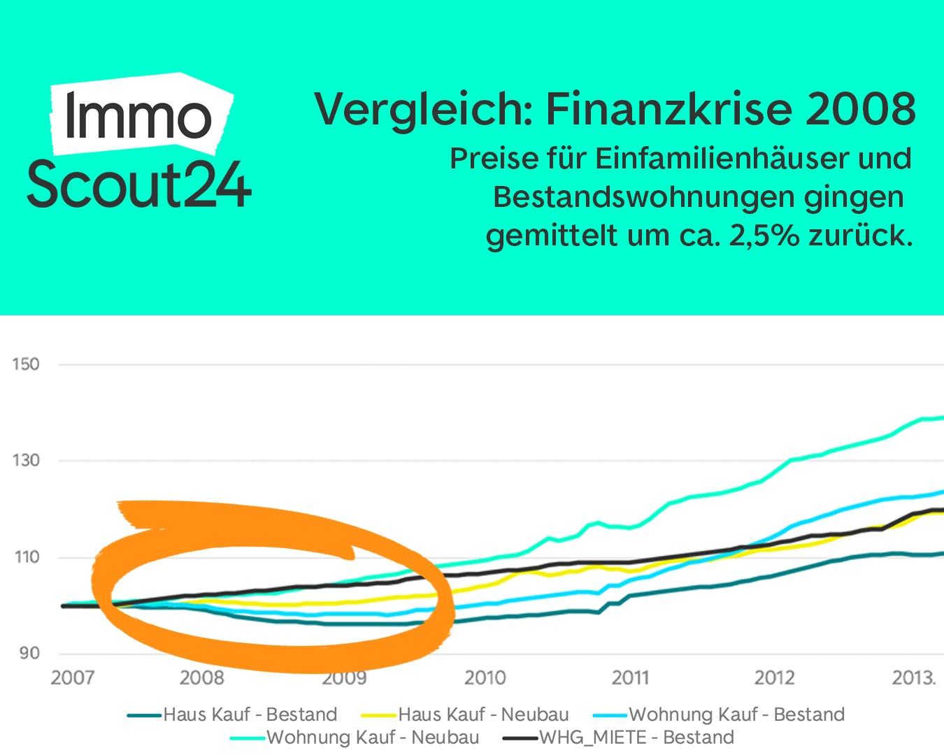 Immobilienmarkt dynamisch - Vergleich Finanzkrise