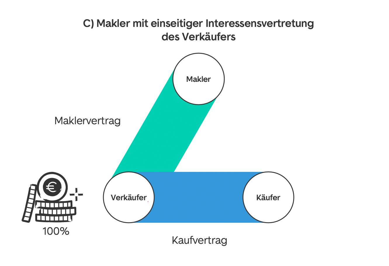 Provisionsmodell C