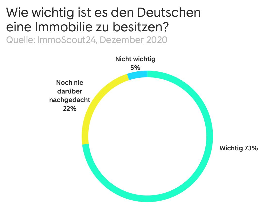 Wie wichtig ist den Deutschen der Immobilienbesitz?